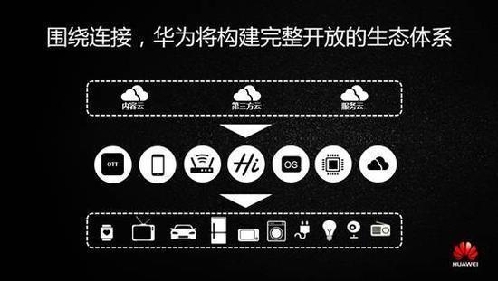 华为智能家居生态链图片.jpg
